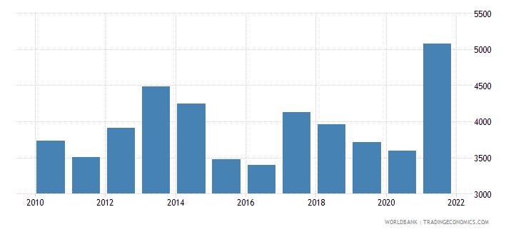 zambia liquid liabilities in millions usd 2000 constant wb data