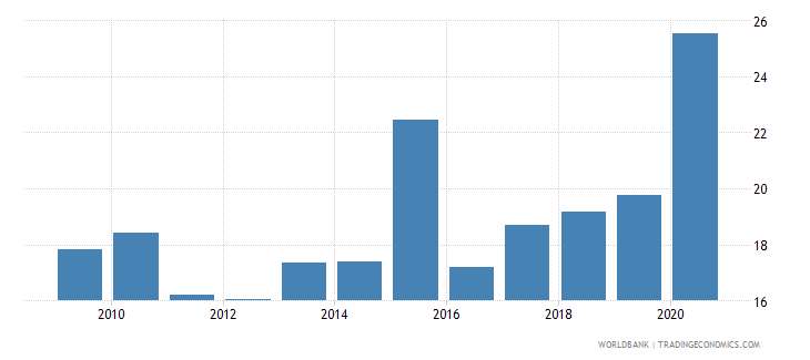zambia liquid liabilities to gdp percent wb data