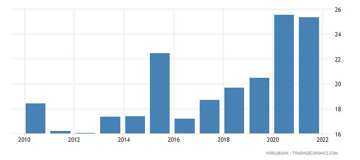 zambia liquid liabilities to gdp percent wb data