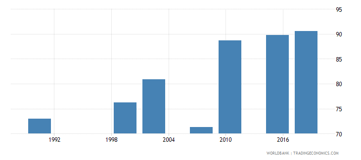 zambia literacy rate adult male percent of males ages 15 and above wb data