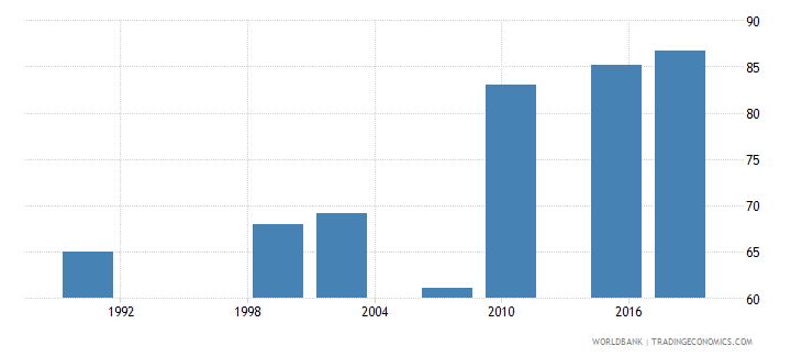 zambia literacy rate adult total percent of people ages 15 and above wb data