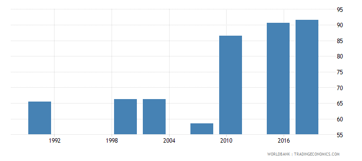 zambia literacy rate youth female percent of females ages 15 24 wb data
