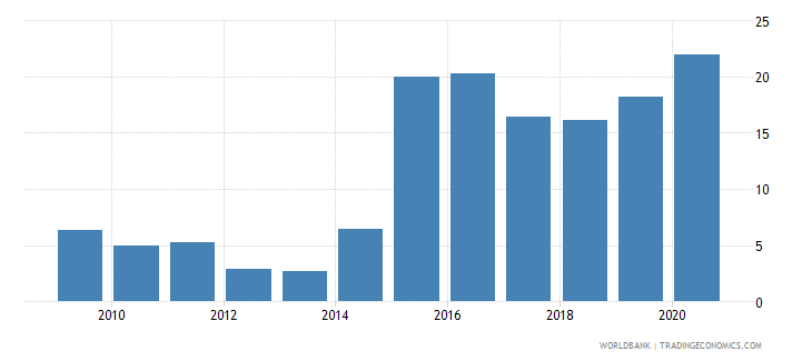 zambia loans from nonresident banks amounts outstanding to gdp percent wb data