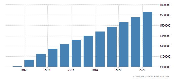 zambia male population 00 04 wb data
