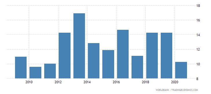 zambia manufactures exports percent of merchandise exports wb data