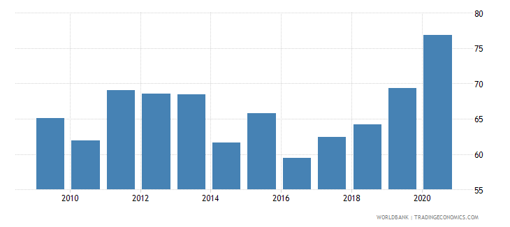 zambia manufactures imports percent of merchandise imports wb data