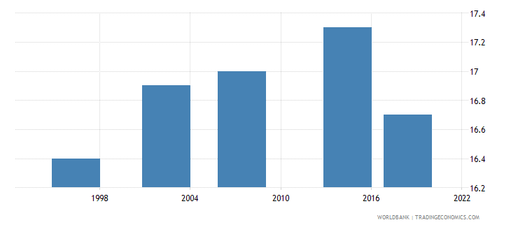 zambia median age at first sexual intercourse women ages 25 49 q4 wb data