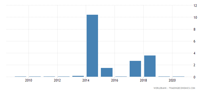 zambia merchandise exports by the reporting economy residual percent of total merchandise exports wb data