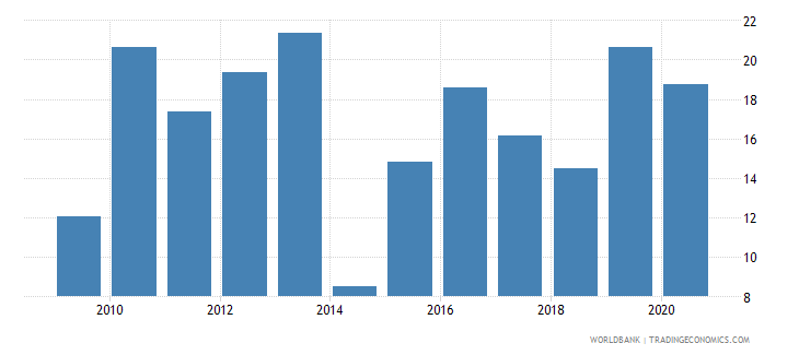 zambia merchandise exports to developing economies in east asia  pacific percent of total merchandise exports wb data