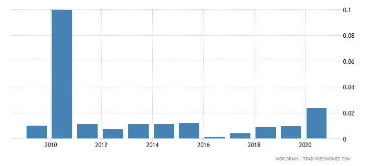 zambia merchandise exports to developing economies in europe  central asia percent of total merchandise exports wb data