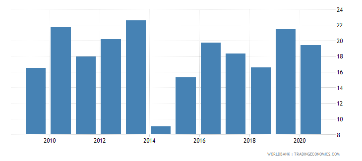 zambia merchandise exports to developing economies outside region percent of total merchandise exports wb data