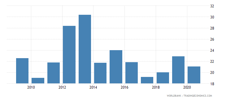zambia merchandise exports to developing economies within region percent of total merchandise exports wb data