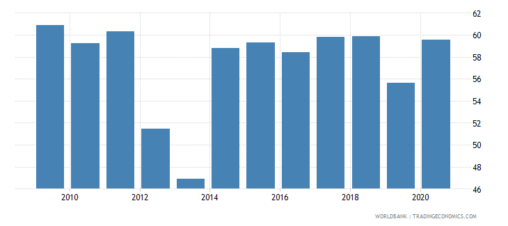 zambia merchandise exports to high income economies percent of total merchandise exports wb data