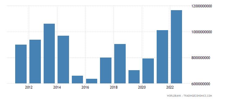 zambia merchandise exports us dollar wb data
