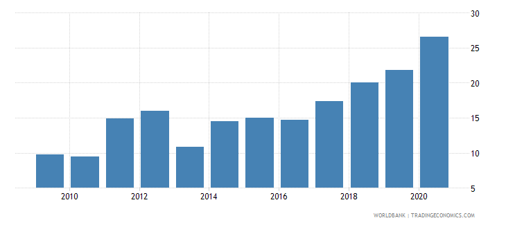 zambia merchandise imports from developing economies outside region percent of total merchandise imports wb data