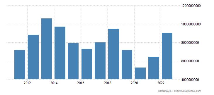 zambia merchandise imports us dollar wb data