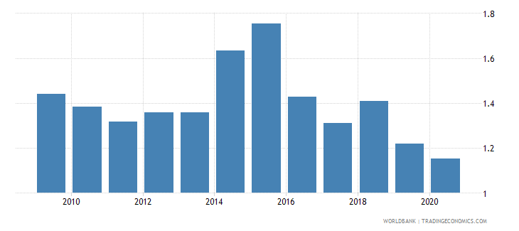zambia military expenditure percent of gdp wb data