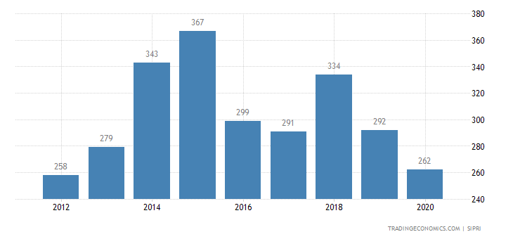 Zambia Military Expenditure
