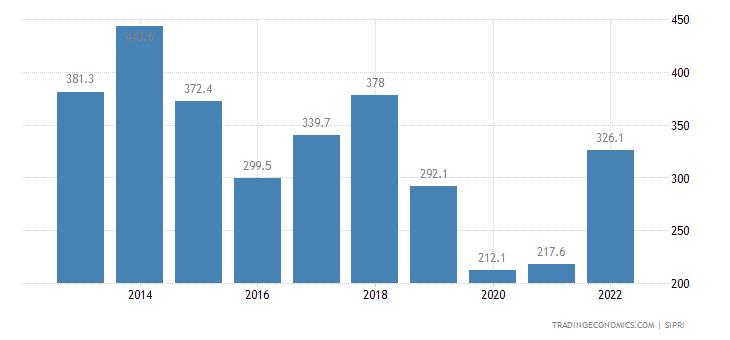 Zambia Military Expenditure