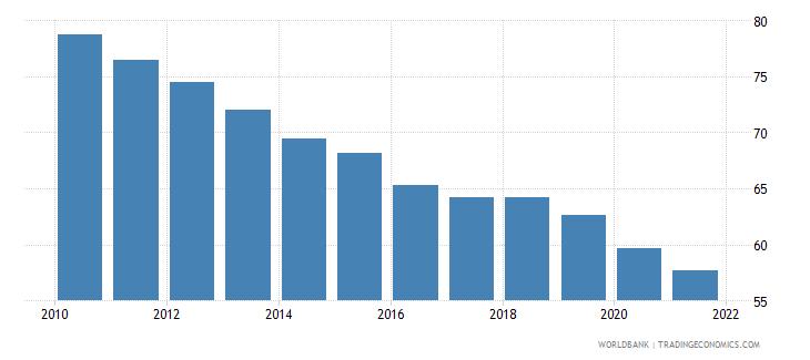 zambia mortality rate under 5 per 1 000 wb data