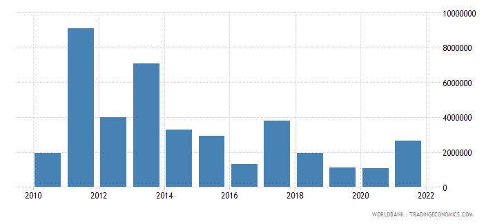 zambia net bilateral aid flows from dac donors australia us dollar wb data