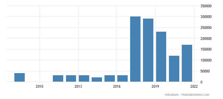 zambia net bilateral aid flows from dac donors austria us dollar wb data