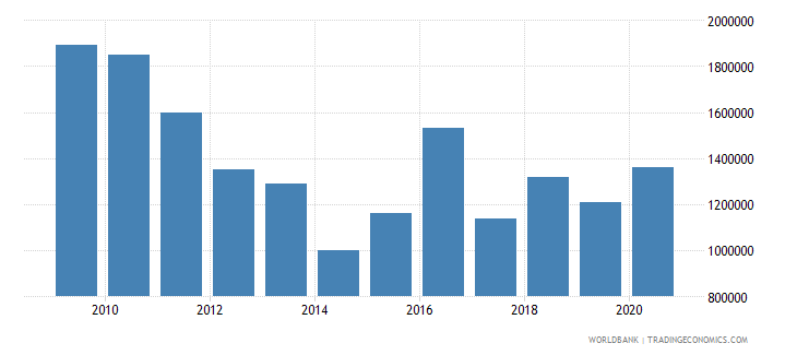 zambia net bilateral aid flows from dac donors belgium us dollar wb data
