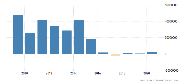 zambia net bilateral aid flows from dac donors denmark us dollar wb data