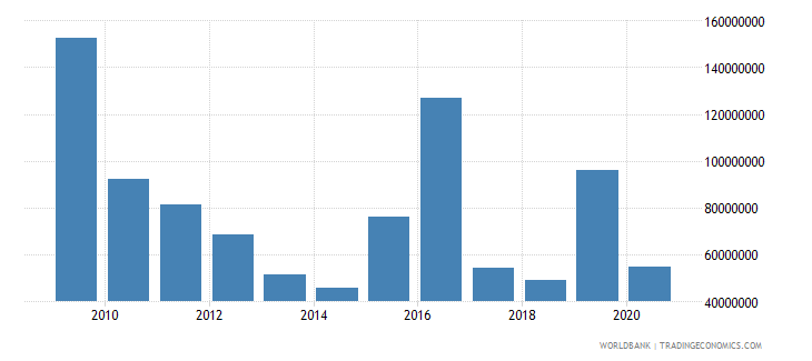 zambia net bilateral aid flows from dac donors european commission us dollar wb data