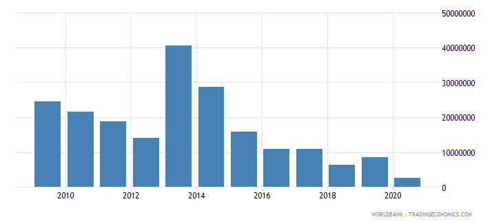 zambia net bilateral aid flows from dac donors finland us dollar wb data