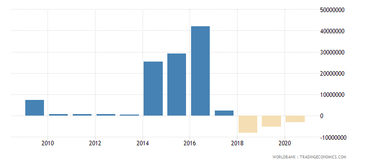 zambia net bilateral aid flows from dac donors france us dollar wb data