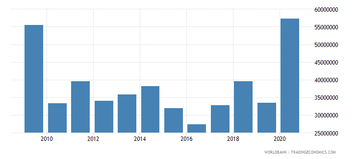 zambia net bilateral aid flows from dac donors germany us dollar wb data
