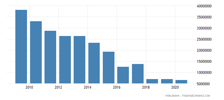 zambia net bilateral aid flows from dac donors ireland us dollar wb data