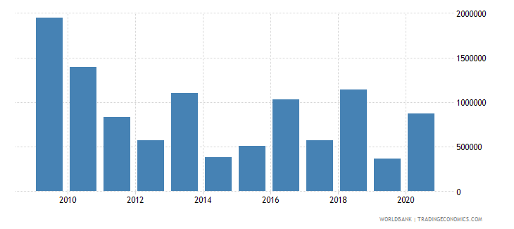 zambia net bilateral aid flows from dac donors italy us dollar wb data