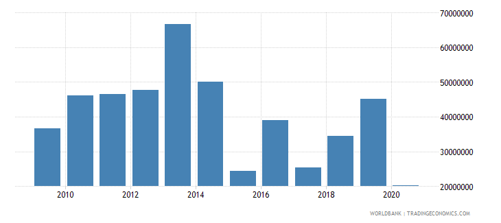 zambia net bilateral aid flows from dac donors japan us dollar wb data