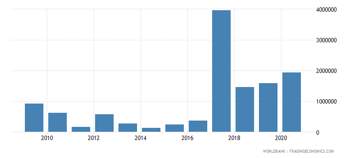 zambia net bilateral aid flows from dac donors korea rep us dollar wb data