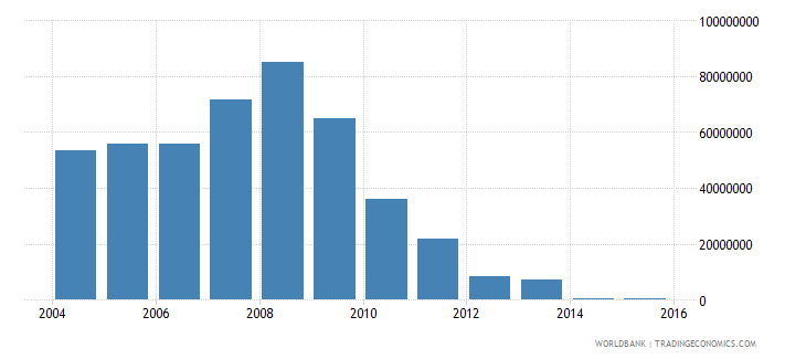 zambia net bilateral aid flows from dac donors netherlands us dollar wb data