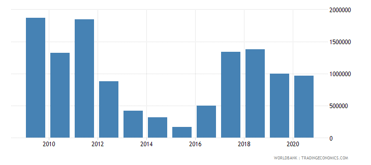 zambia net bilateral aid flows from dac donors new zealand us dollar wb data