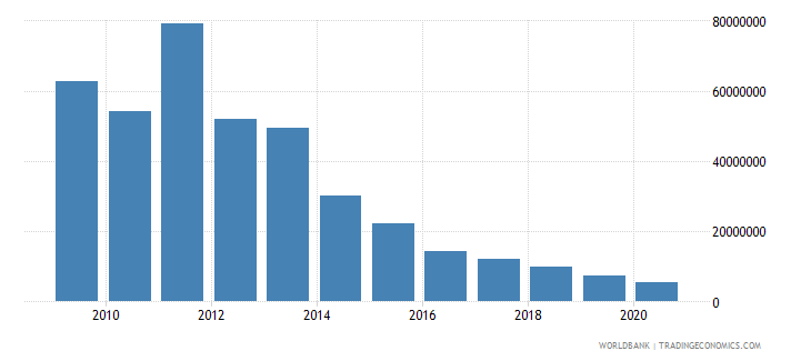 zambia net bilateral aid flows from dac donors norway us dollar wb data