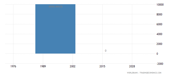 zambia net bilateral aid flows from dac donors portugal us dollar wb data