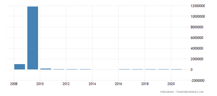 zambia net bilateral aid flows from dac donors spain us dollar wb data