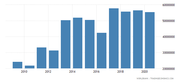 zambia net bilateral aid flows from dac donors sweden us dollar wb data