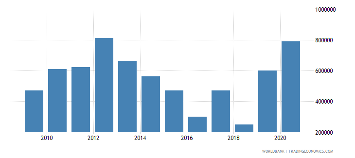 zambia net bilateral aid flows from dac donors switzerland us dollar wb data