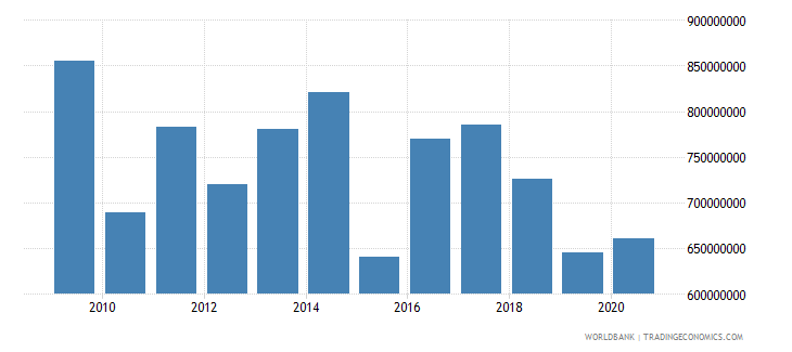 zambia net bilateral aid flows from dac donors total us dollar wb data