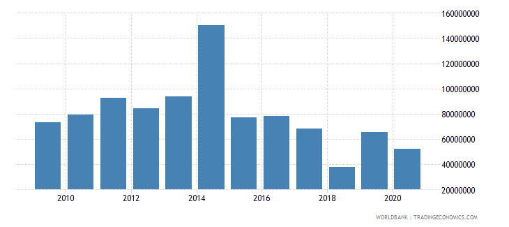 zambia net bilateral aid flows from dac donors united kingdom us dollar wb data