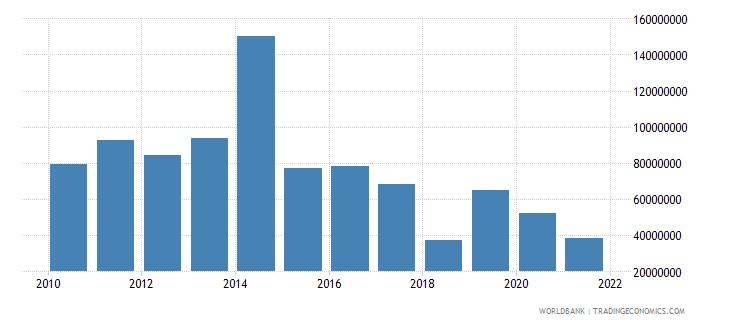 zambia net bilateral aid flows from dac donors united kingdom us dollar wb data