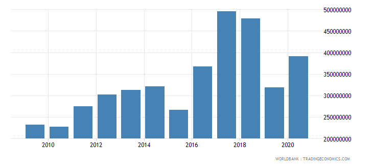zambia net bilateral aid flows from dac donors united states us dollar wb data