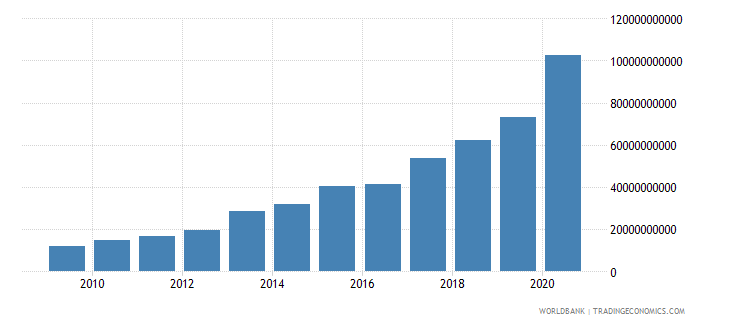zambia net domestic credit current lcu wb data