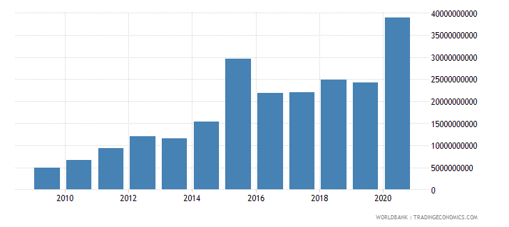 zambia net foreign assets current lcu wb data