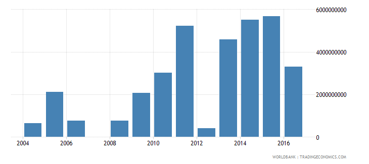 zambia net investment in nonfinancial assets current lcu wb data